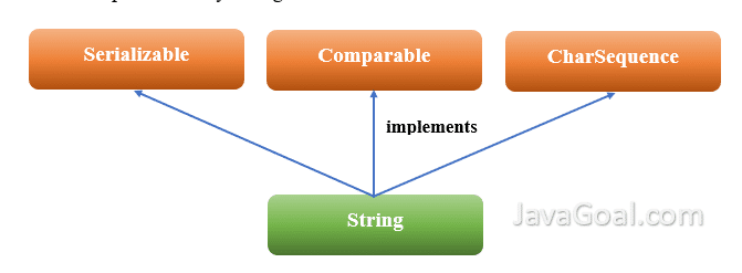String class in java