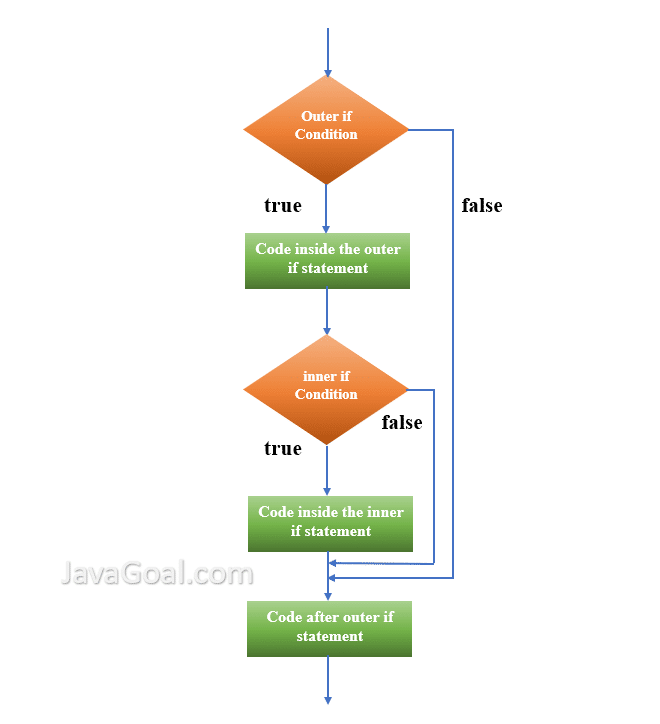 Flowchart of Nested if statement in Java
