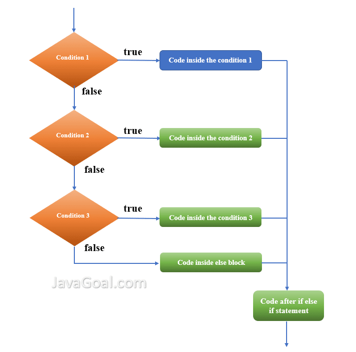 Flowchart of if else if ladder statement in java