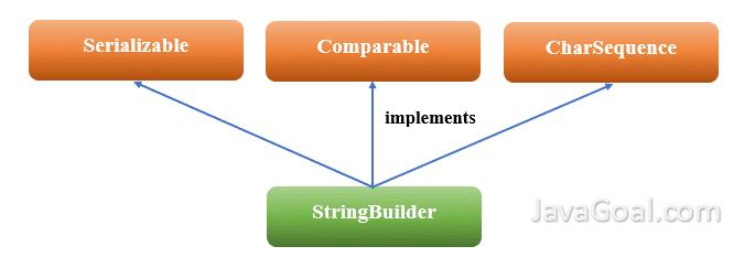 stringbuilder class in java