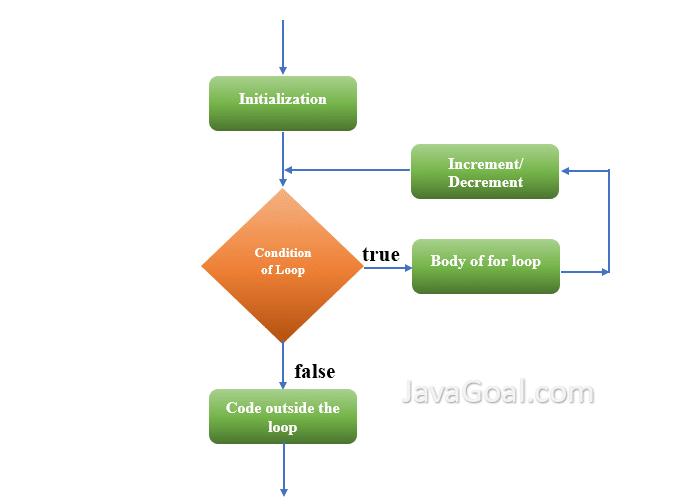 Flowchart of for loop java