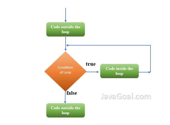 while loop Java
