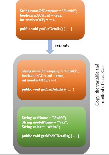 Inheritance in java
