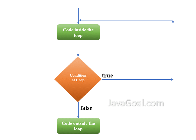 Flowchart of do while loop in Java