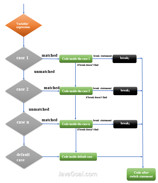Flowchart of Switch statement Java