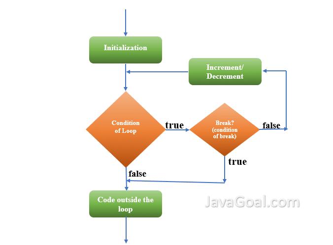 Flowchart of break statement in java