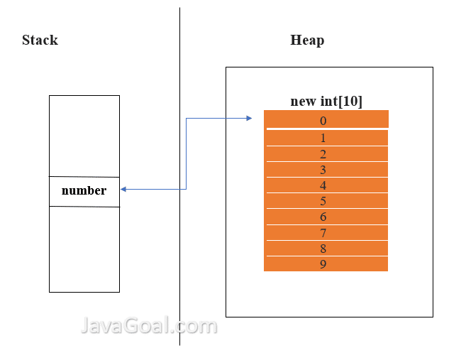 One dimensional array in java