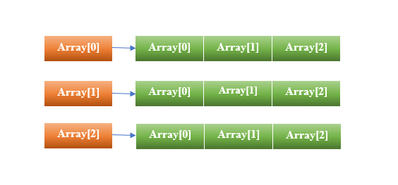 Two dimensional array java