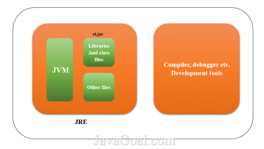 Difference between JRE, JDK and JVM
