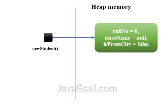Heap memory in java