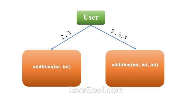 polymorphism java - overloading method