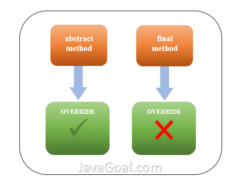 use of abstract method in java