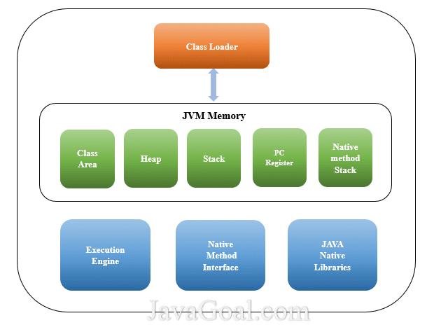 Java Virtual Machine (JVM) memory