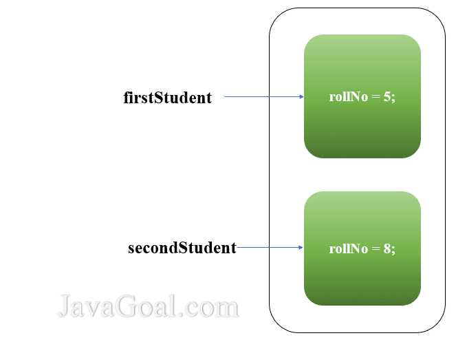 Memory representation of Instance variables in Java