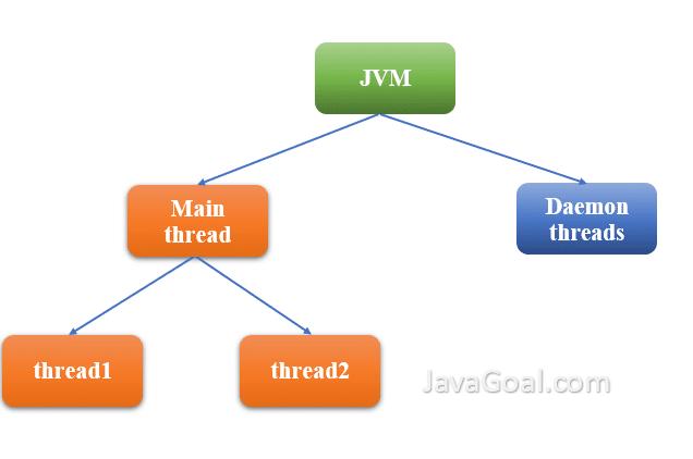 main thread in java