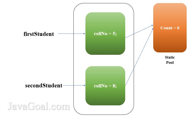 Memory representation of Static variables in Java