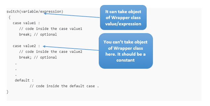 Switch case with wrapper classes