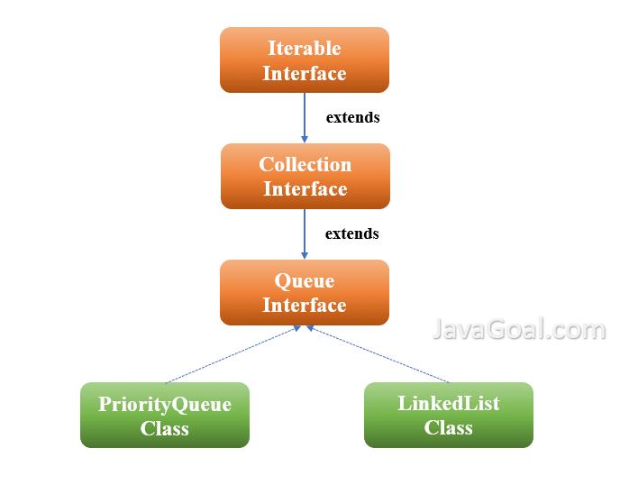 queue implementation in java