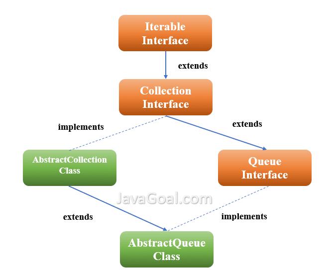 AbstractQueue class
