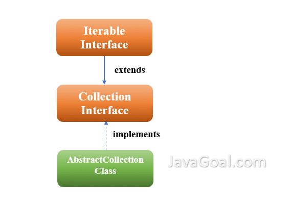 AbstractCollection java