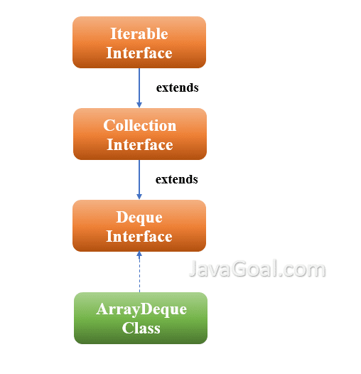deque interface in java