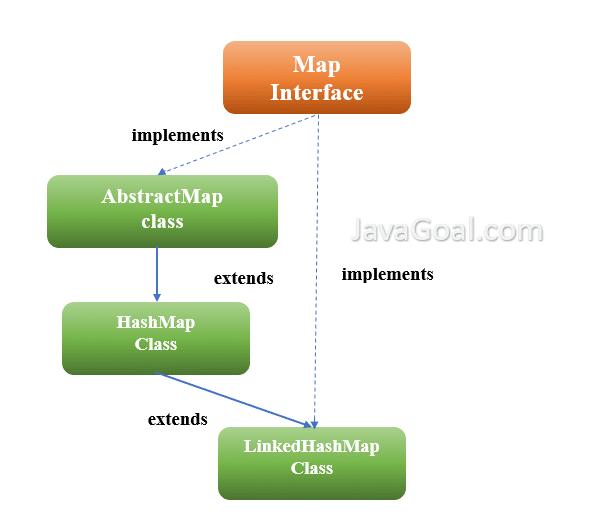 LinkedHashMap in java