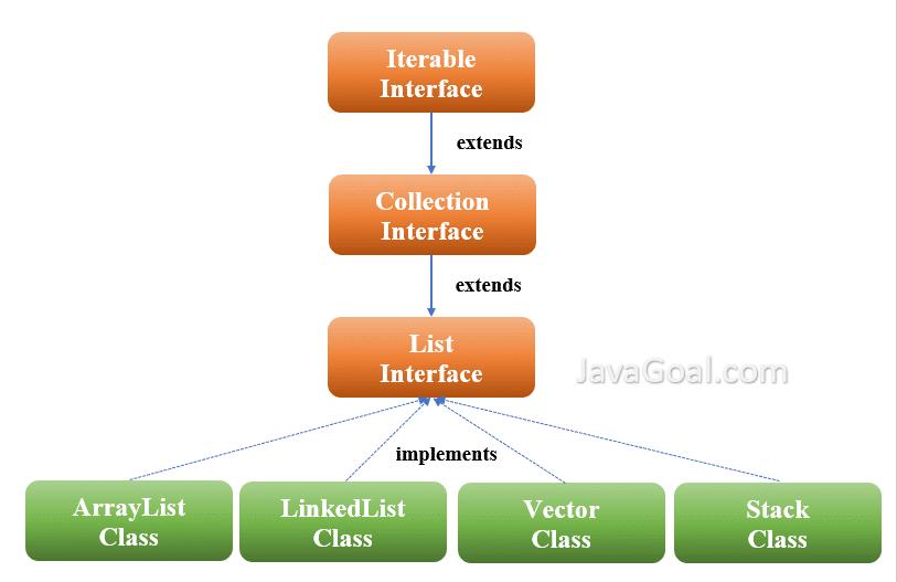 Java List Interface