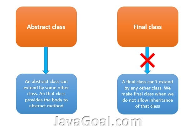 Can abstract class be final in java