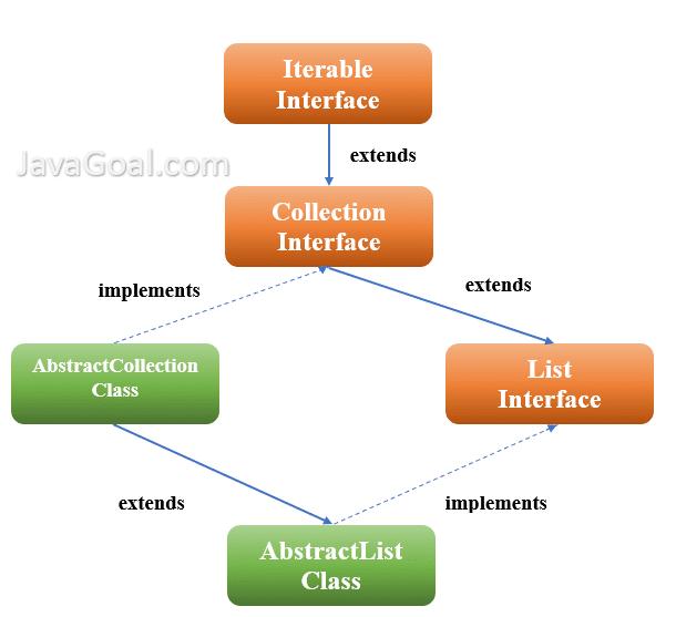 AbstractList java