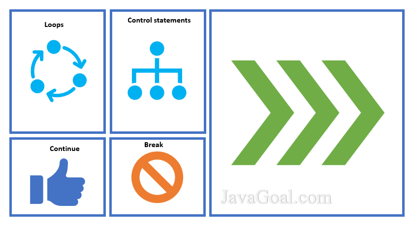 Control Structure of Java