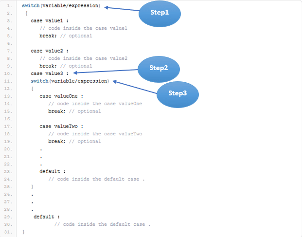 Nested Switch statements in Java