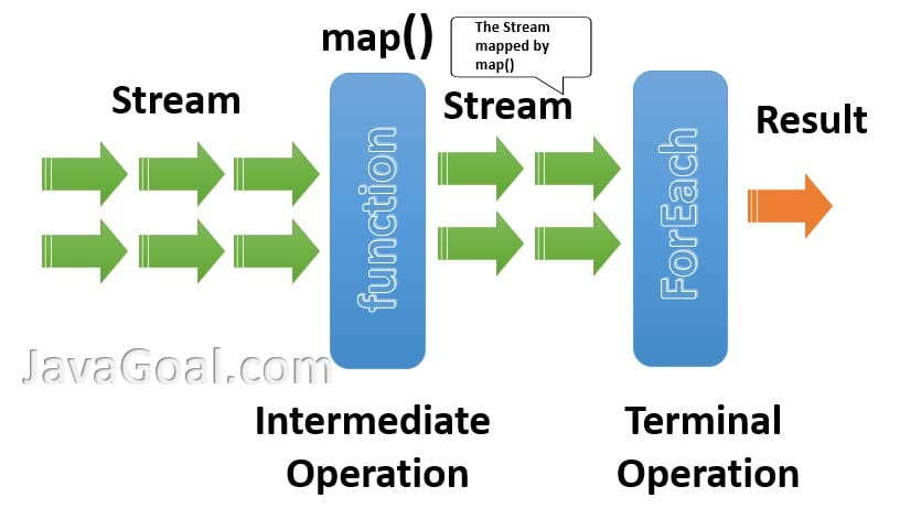 Intermediate operation in Java 8