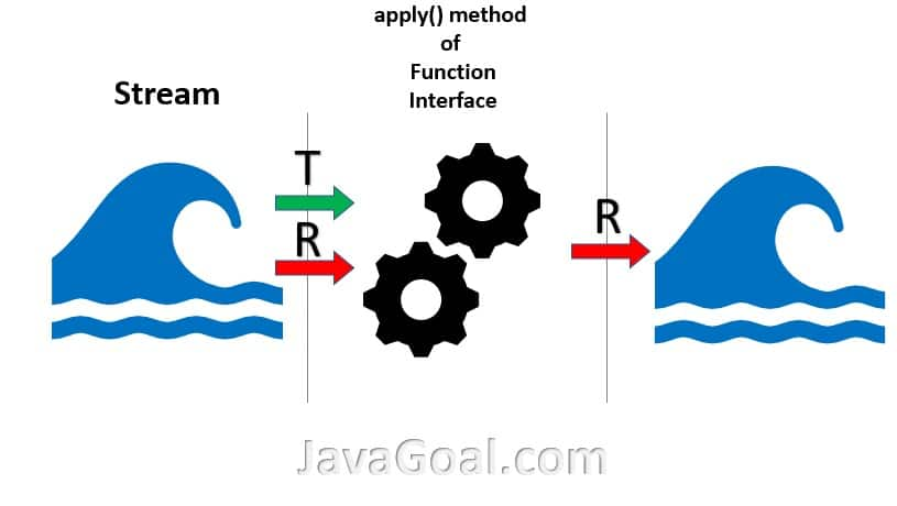 Function interface in Java 8