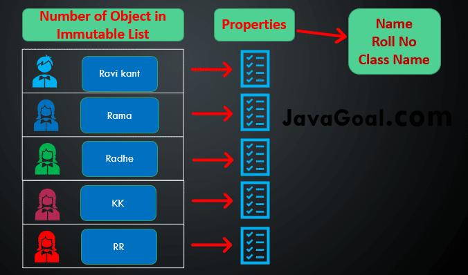 Immutable List in Java