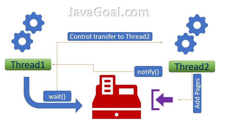 wait() method in Java