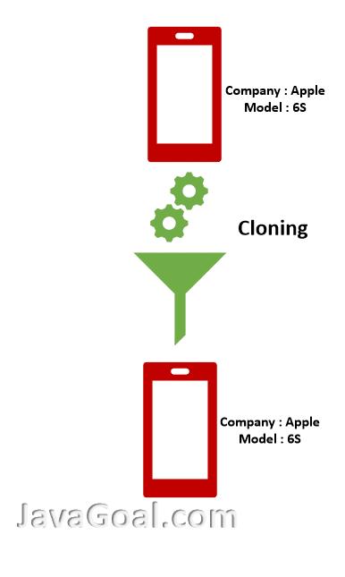 Cloning in Java