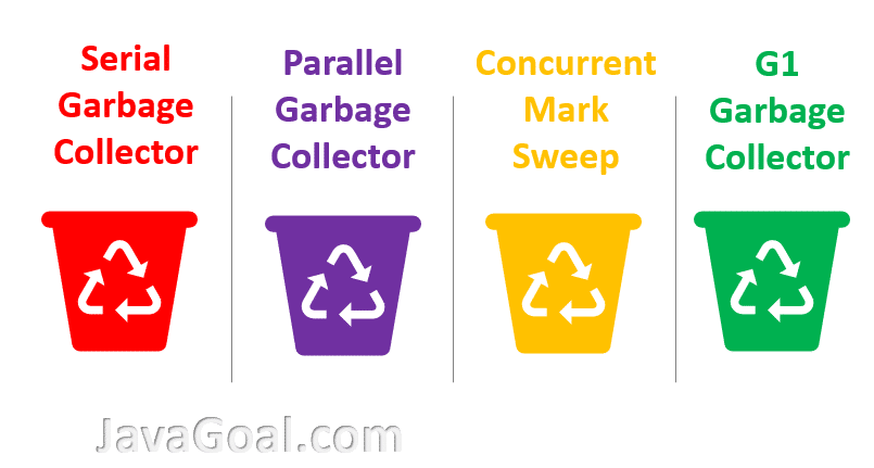 Garbage collector in java