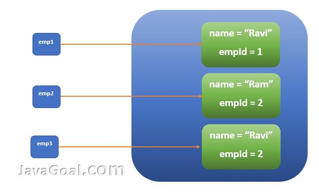 equals() method in java