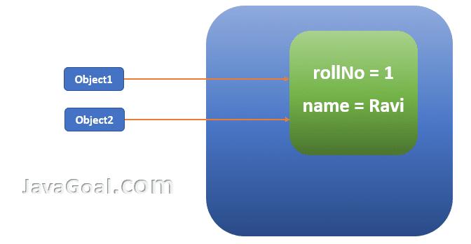 clone() method in java