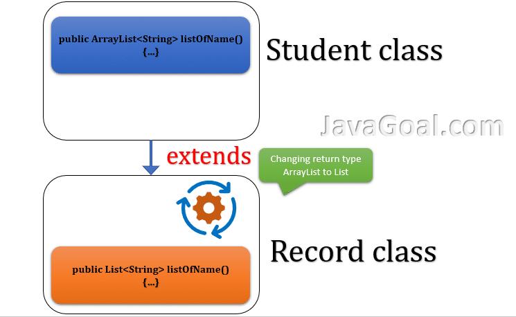 covariant return type in java