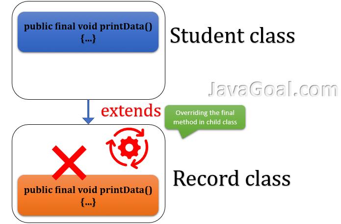 can we override final method in java