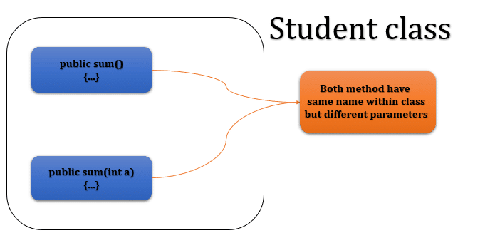 difference between method overloading and method overriding