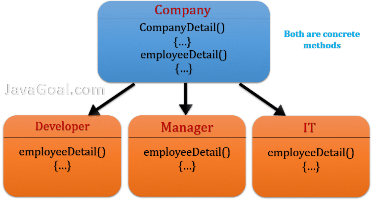 when to use abstract class in java