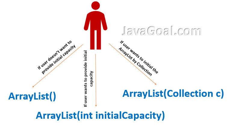 constructor overloading in java