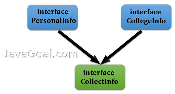 Difference between abstract class and interface