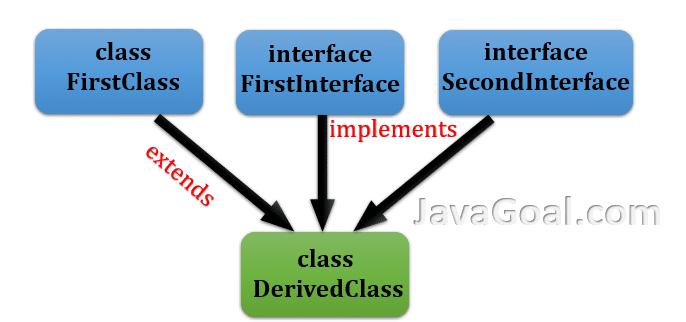 interface inheritance in java