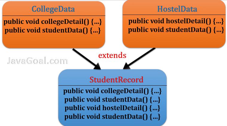 multiple inheritance using interface