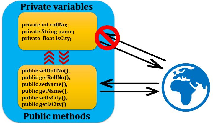 Encapsulation Java Private Variable