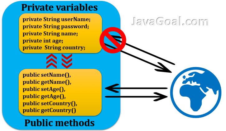 Encapsulation in java example