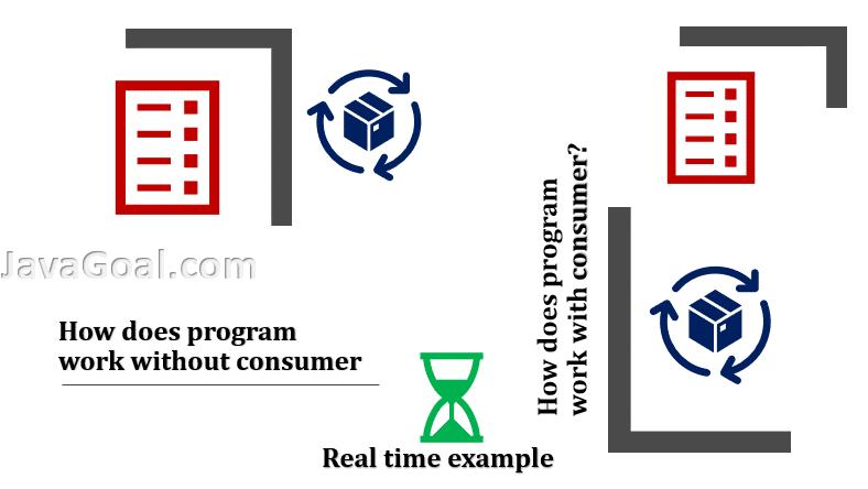 java consumer example